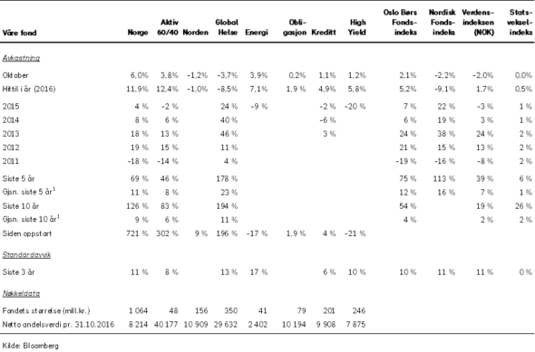 tabell-vare-fond