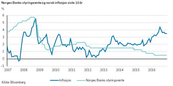 boligmarkedet i norge vs aksjemarkedet